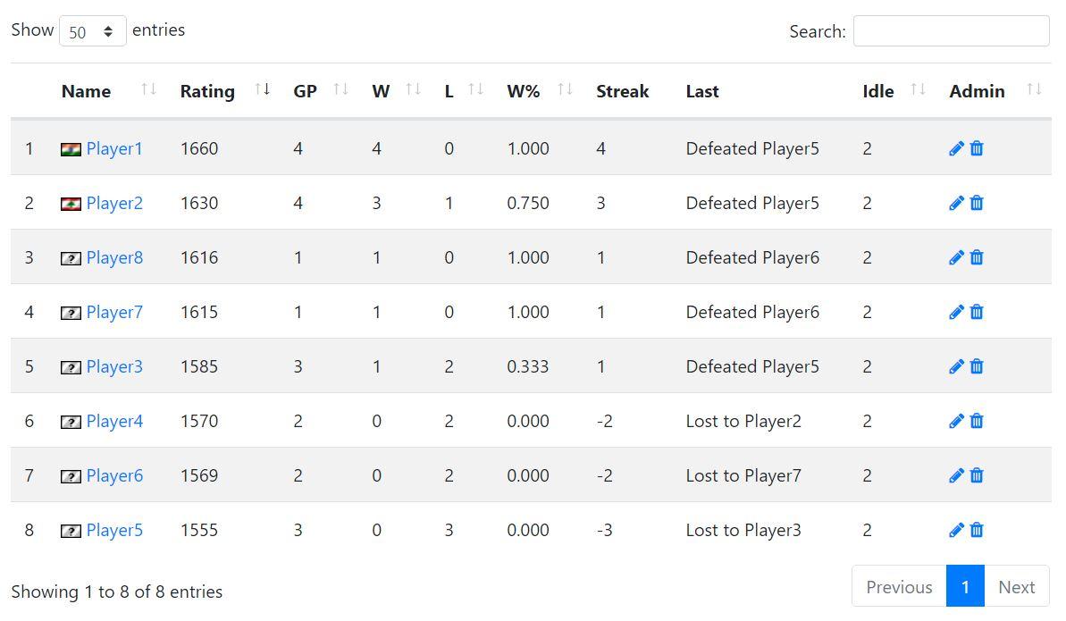 Ladder's Standings